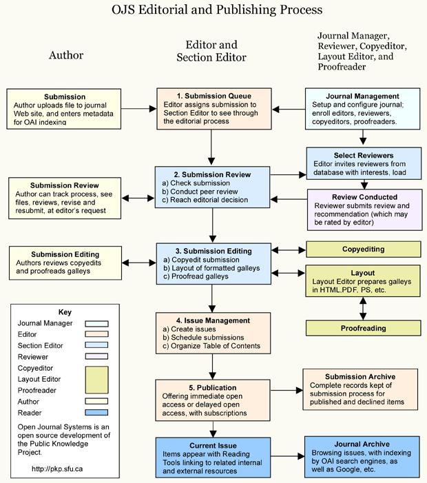 Publishing System